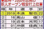 阪神・2000年移行の新人オープン戦安打上位