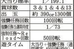 P緋弾のアリア~緋弾覚醒編~